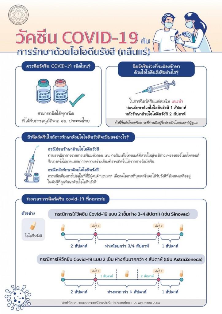 ThaiSNM_COVID19